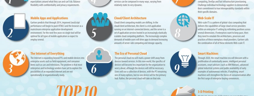 Top 10 Strategic Technology Trends for 2014-2015