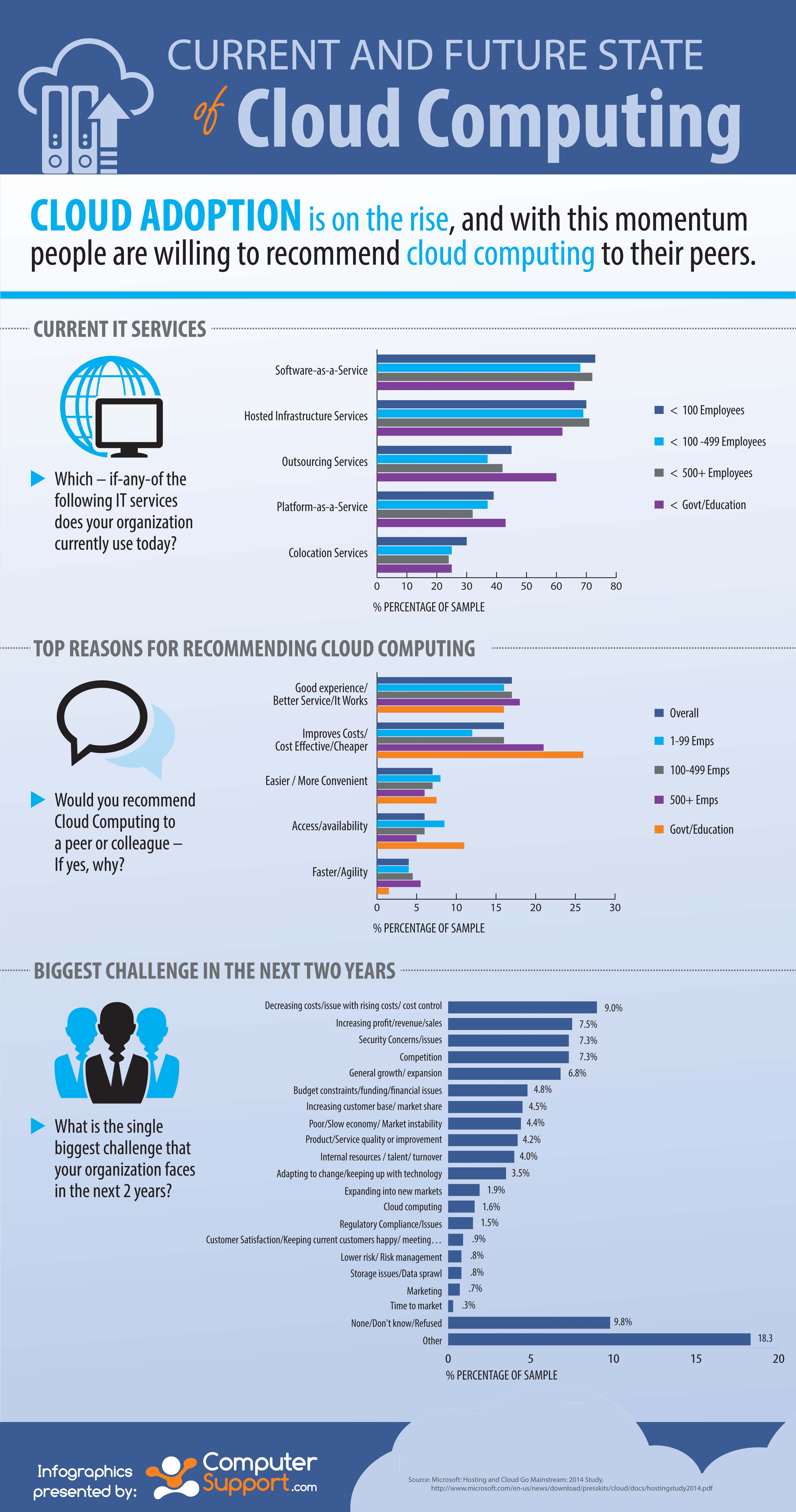 Infographic Study Shows Cloud Computing On The Rise