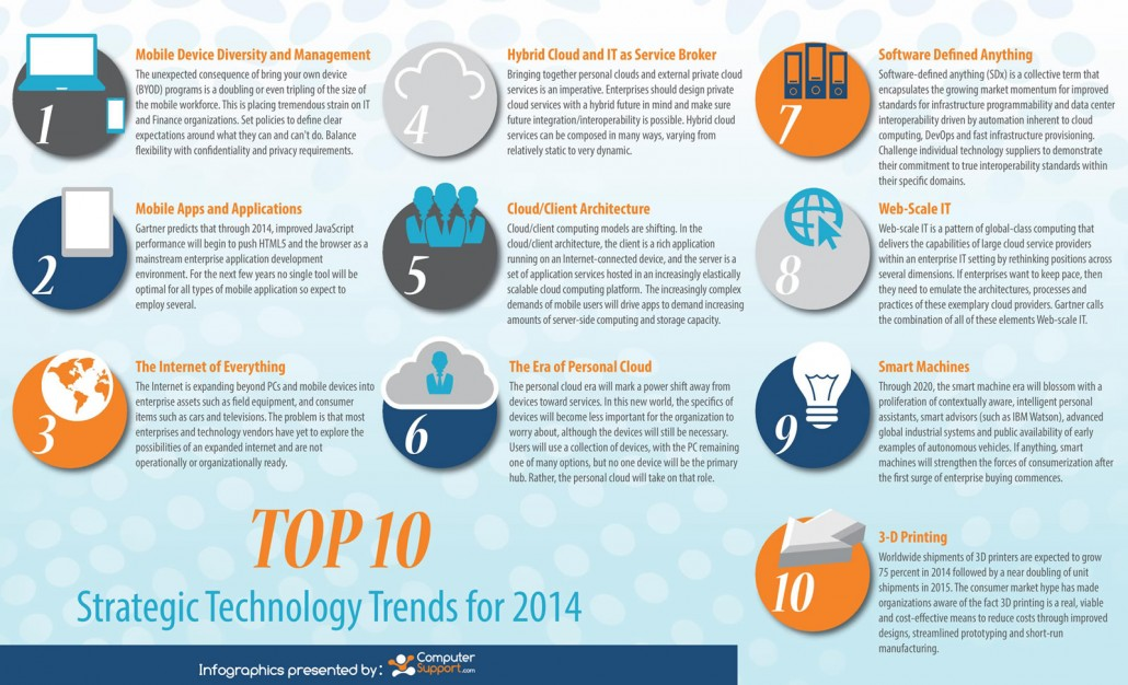 Top 10 trends in business intelligence for 2015  |Top Business Trends 2015
