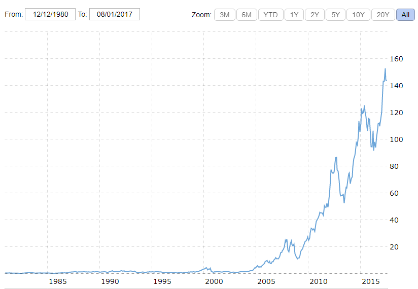 Graph for USD per AAPL share since 1980
