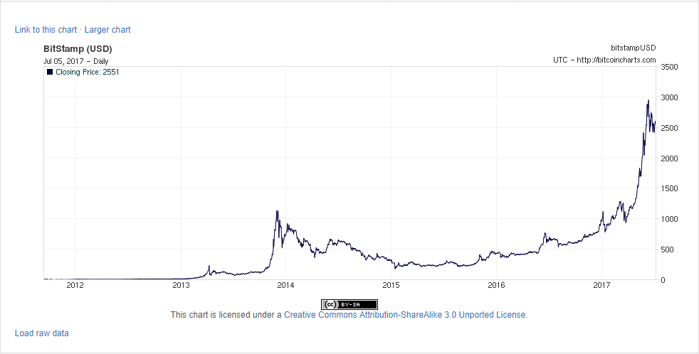 Graph for USD per bitcoin since 2012